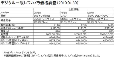 20100130chousa